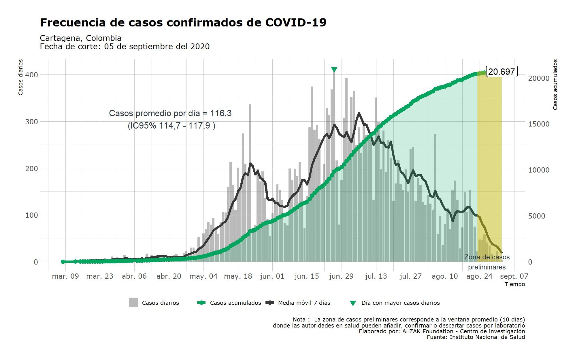 Curva Epidemiológica casos confirmados Cartagena de Indias
